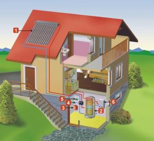 Z čoho sa skladá solárny systém